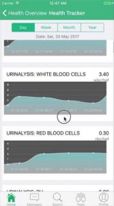 Online blood test results