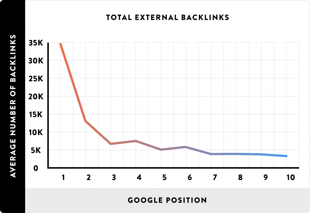 SERPs vs Backlinks