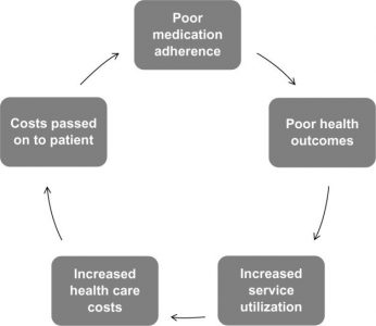 Medication non-adherence cost