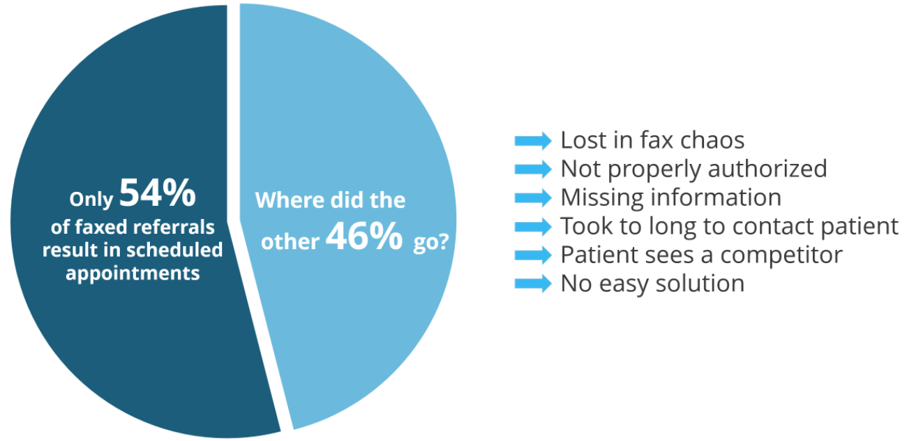 Percent of referrals sent by fax.