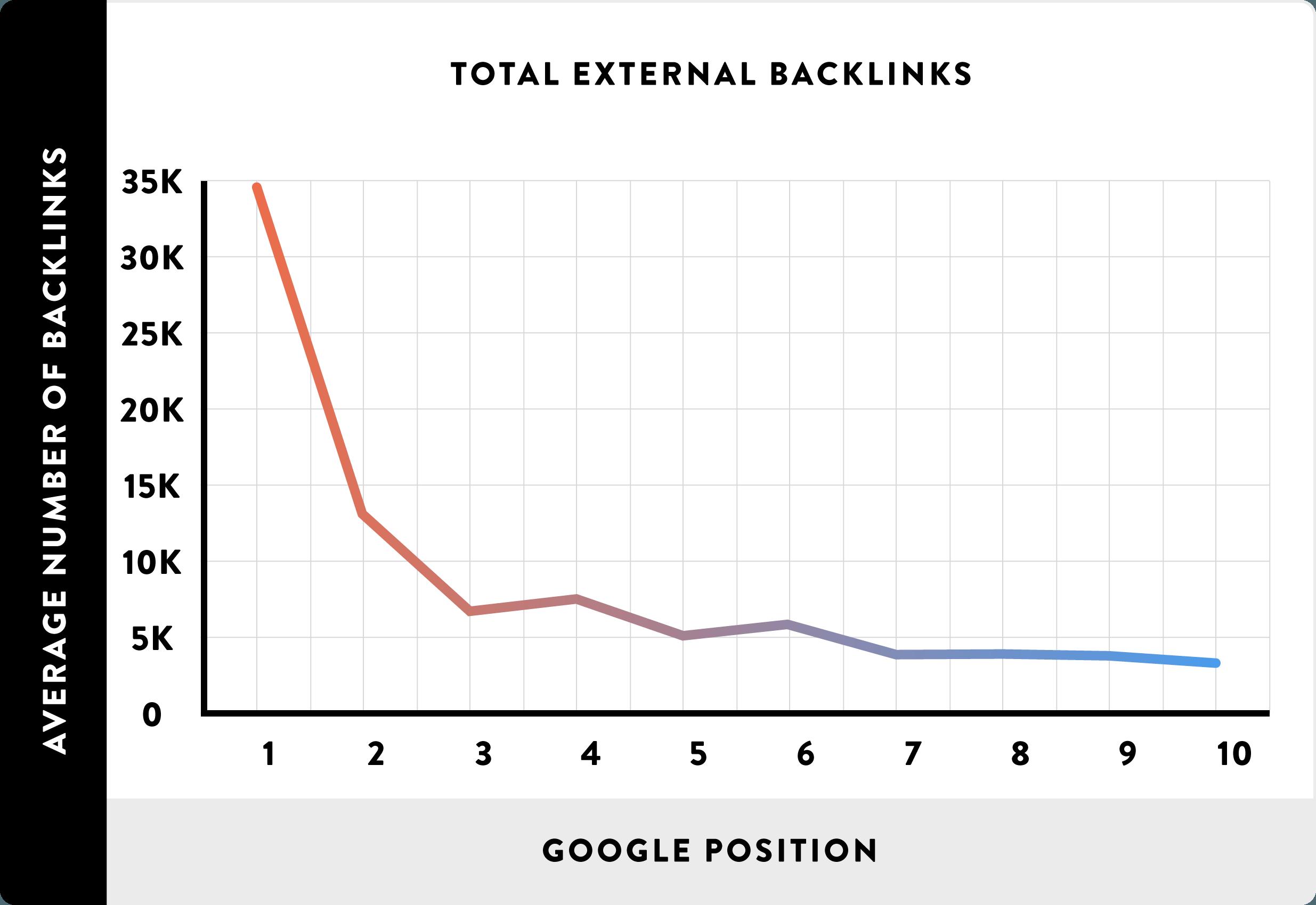 SERPs vs Backlinks